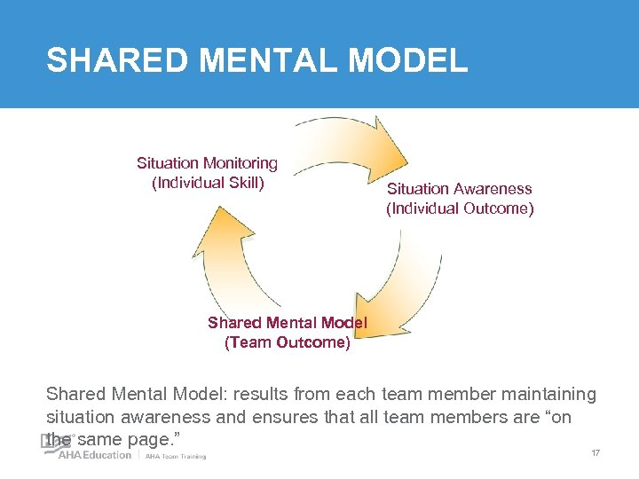 SHARED MENTAL MODEL Situation Monitoring (Individual Skill) Situation Awareness (Individual Outcome) Shared Mental Model