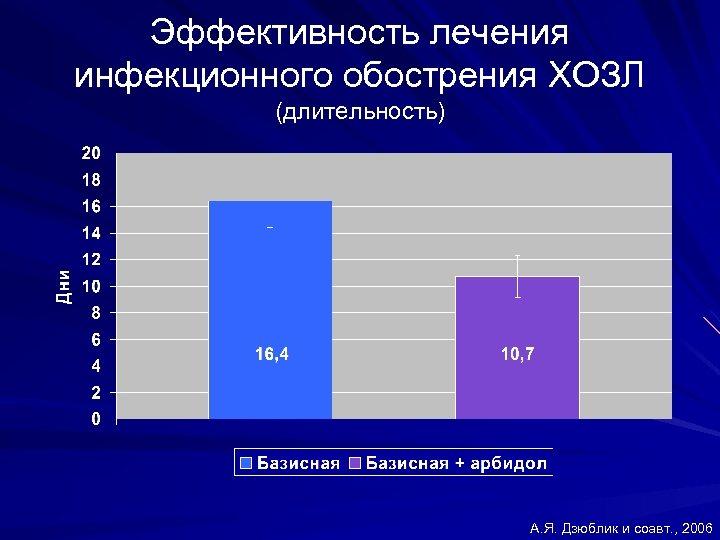 Эффективность лечения инфекционного обострения ХОЗЛ (длительность) А. Я. Дзюблик и соавт. , 2006