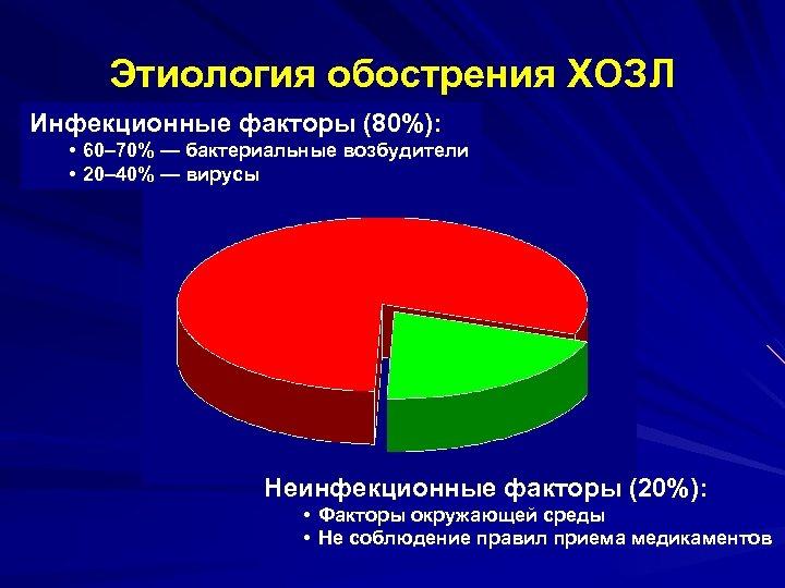 Этиология обострения ХОЗЛ Инфекционные факторы (80%): • 60– 70% — бактериальные возбудители • 20–