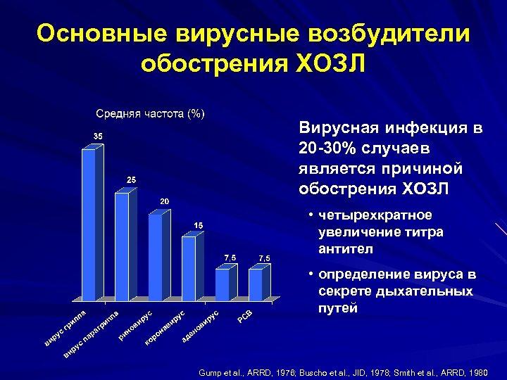 Основные вирусные возбудители обострения ХОЗЛ Вирусная инфекция в 20 -30% случаев является причиной обострения