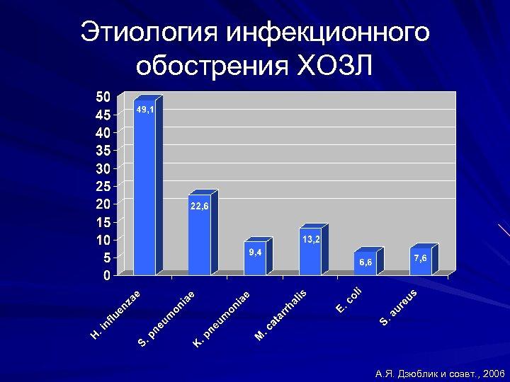 Этиология инфекционного обострения ХОЗЛ А. Я. Дзюблик и соавт. , 2006