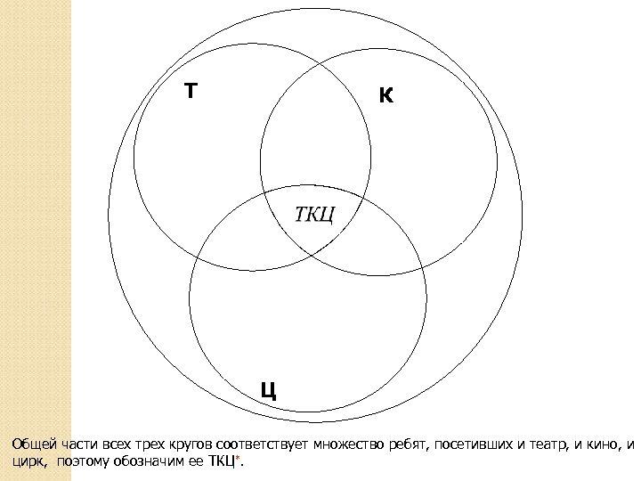 Т К Ц Общей части всех трех кругов соответствует множество ребят, посетивших и театр,