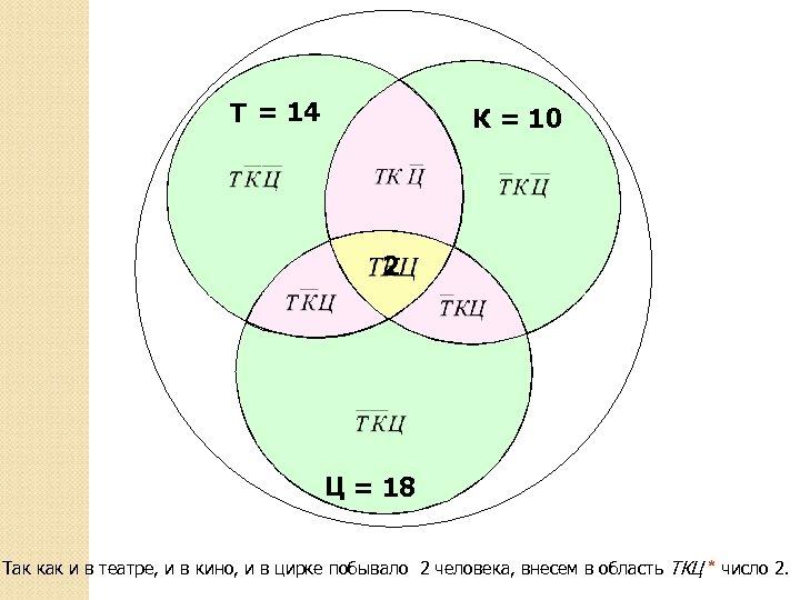 Т = 14 К = 10 2 Ц = 18 Так как и в