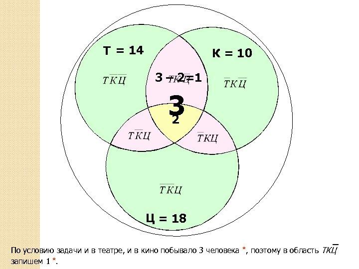 Т = 14 К = 10 3 – 2=1 3 2 Ц = 18