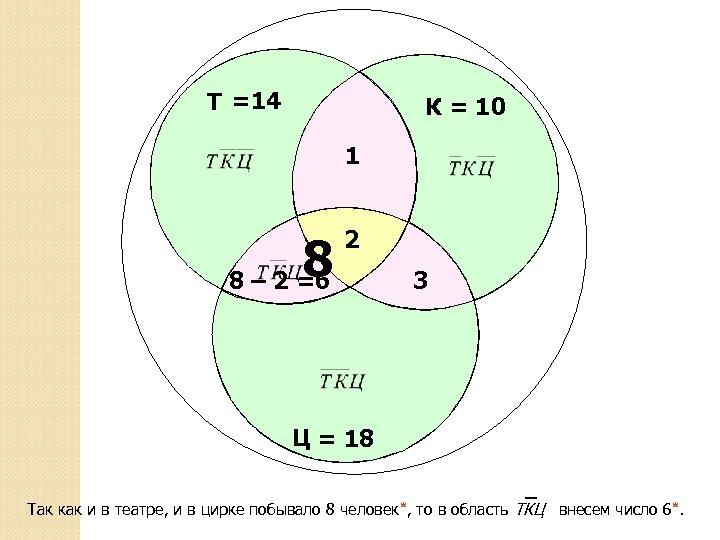 Т =14 К = 10 1 8 2 8 – 2 =6 3 Ц