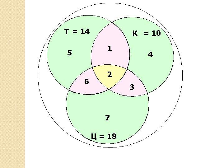 Т = 14 К = 10 1 5 6 4 2 3 7 Ц