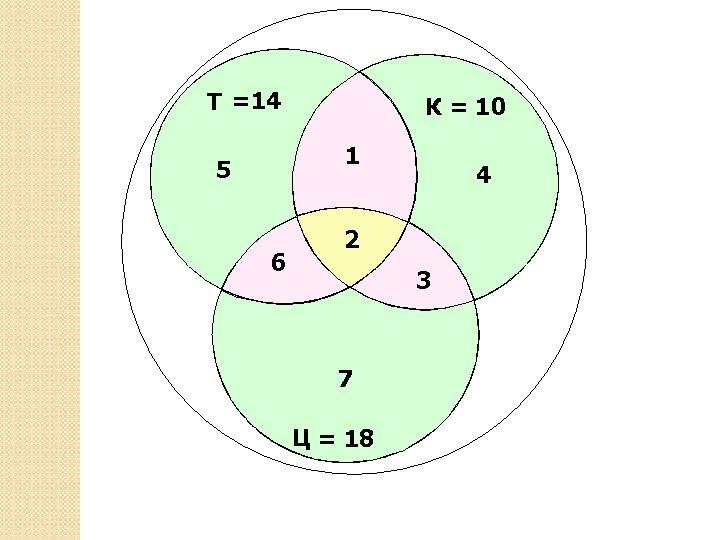 Т =14 К = 10 1 5 6 4 2 3 7 Ц =