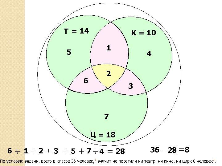 Т = 14 К = 10 1 5 4 2 6 3 7 Ц