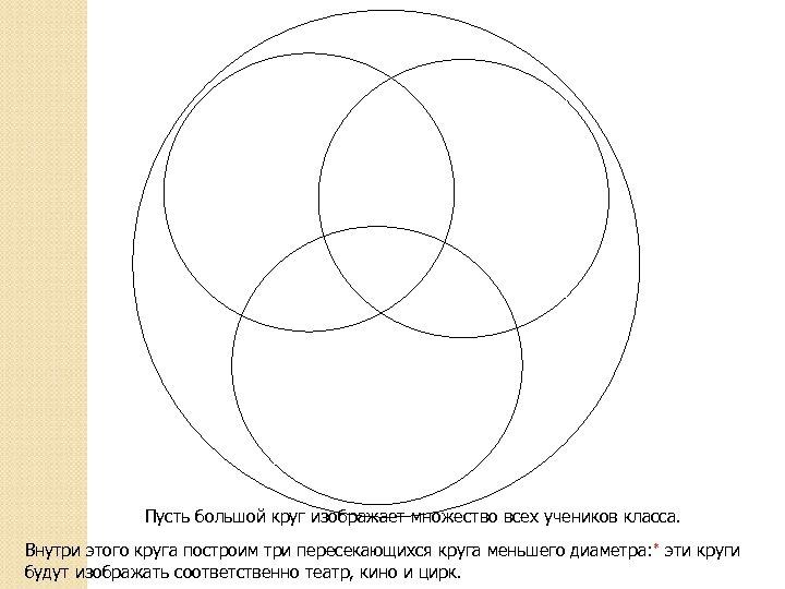 Пусть большой круг изображает множество всех учеников класса. Внутри этого круга построим три пересекающихся