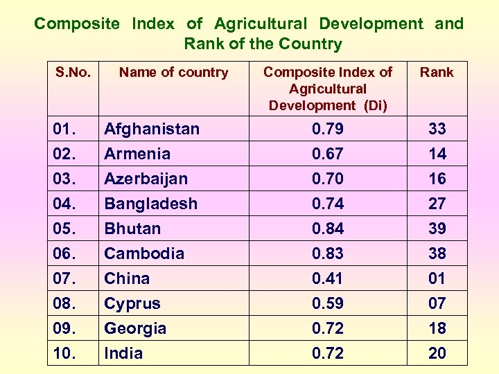 Composite Index of Agricultural Development and Rank of the Country S. No. Name of