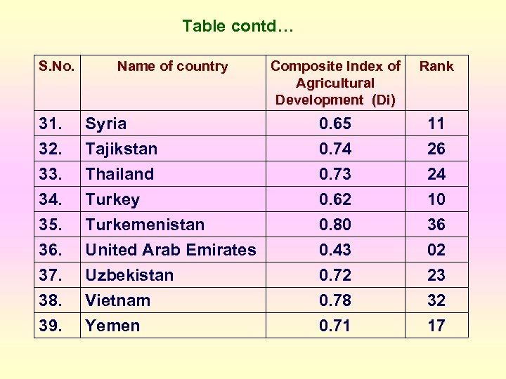 Table contd… S. No. Name of country Composite Index of Agricultural Development (Di) Rank