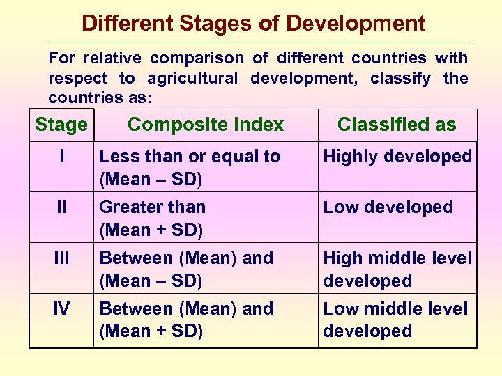 Different Stages of Development For relative comparison of different countries with respect to agricultural