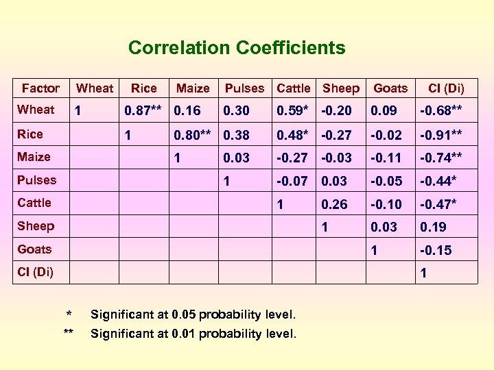 Correlation Coefficients Factor Wheat 0. 09 -0. 68** 0. 80** 0. 38 0. 48*