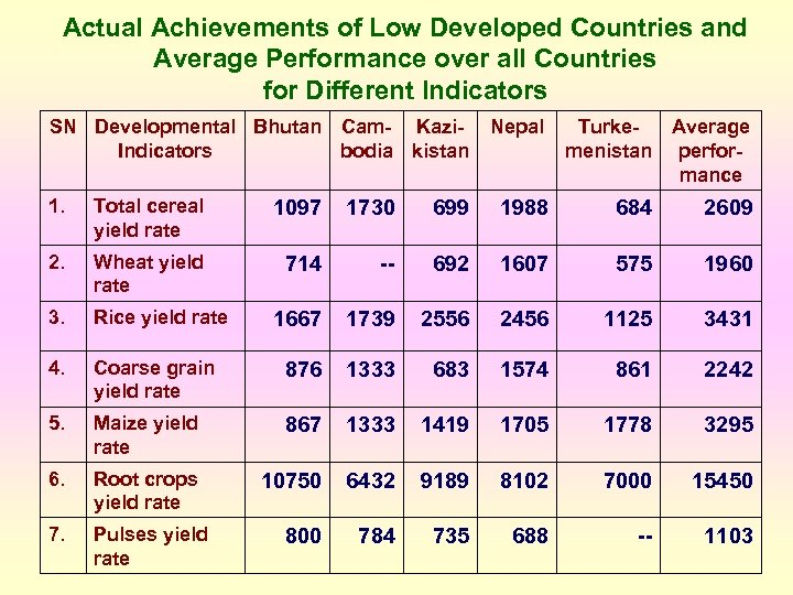 Actual Achievements of Low Developed Countries and Average Performance over all Countries for Different