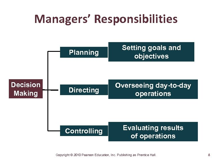 Managers' Responsibilities Planning Decision Making Setting goals and objectives Directing Overseeing day-to-day operations Controlling