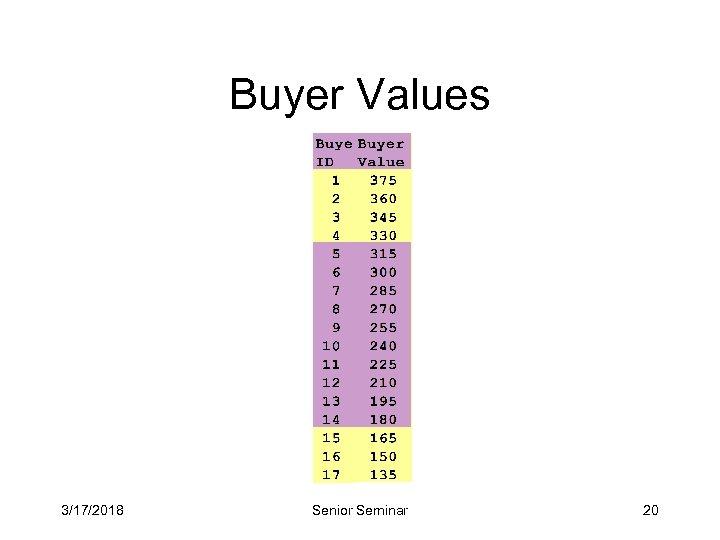Buyer Values 3/17/2018 Senior Seminar 20