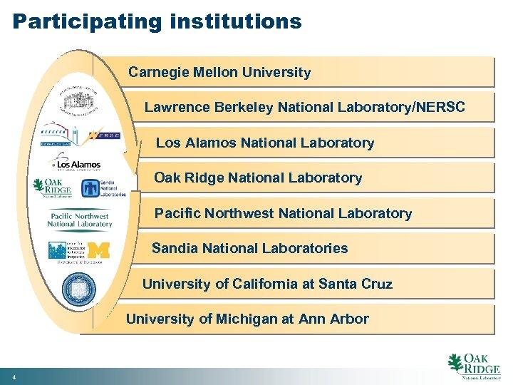 Participating institutions Carnegie Mellon University Lawrence Berkeley National Laboratory/NERSC Los Alamos National Laboratory Oak