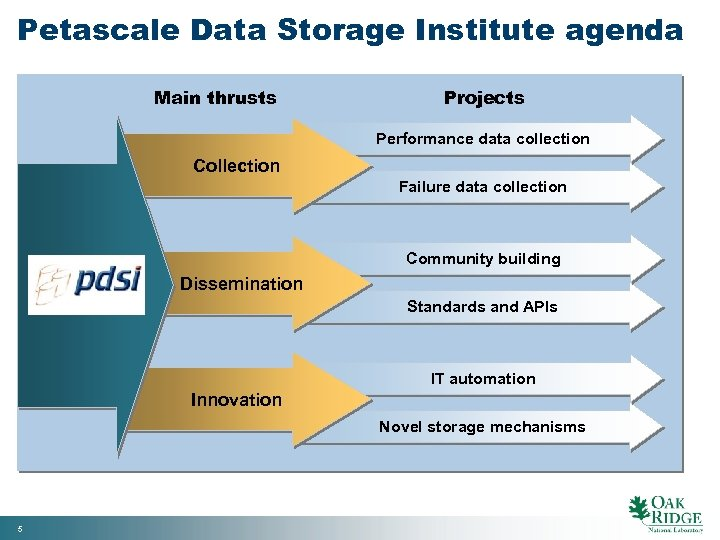 Petascale Data Storage Institute agenda Main thrusts Projects Performance data collection Collection Failure data