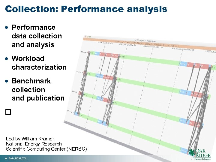 Collection: Performance analysis · Performance data collection and analysis · Workload characterization · Benchmark