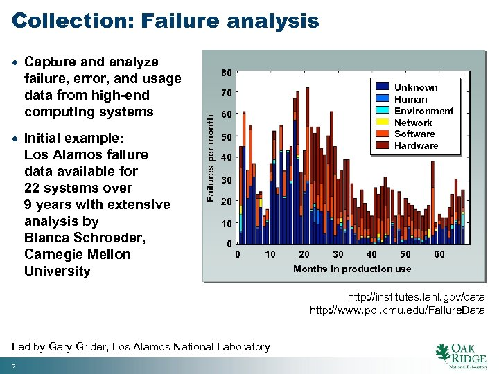 Collection: Failure analysis · Initial example: Los Alamos failure data available for 22 systems