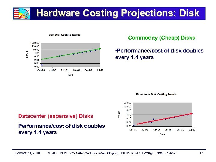 Hardware Costing Projections: Disk Commodity (Cheap) Disks • Performance/cost of disk doubles every 1.