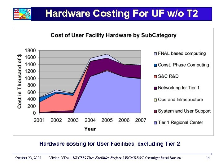 Hardware Costing For UF w/o T 2 Hardware costing for User Facilities, excluding Tier