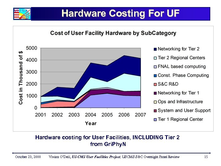 Hardware Costing For UF Hardware costing for User Facilities, INCLUDING Tier 2 from Gri.