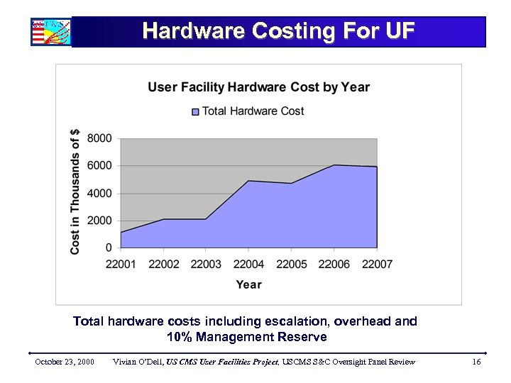 Hardware Costing For UF Total hardware costs including escalation, overhead and 10% Management Reserve