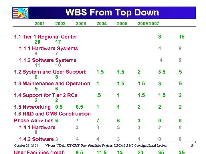 WBS From Top Down 2001 2002 2003 1. 1 Tier 1 Regional Center 20