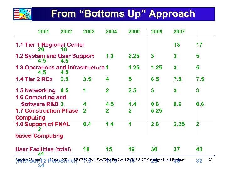 "From ""Bottoms Up"" Approach 2001 2002 2003 2004 1. 1 Tier 1 Regional Center"