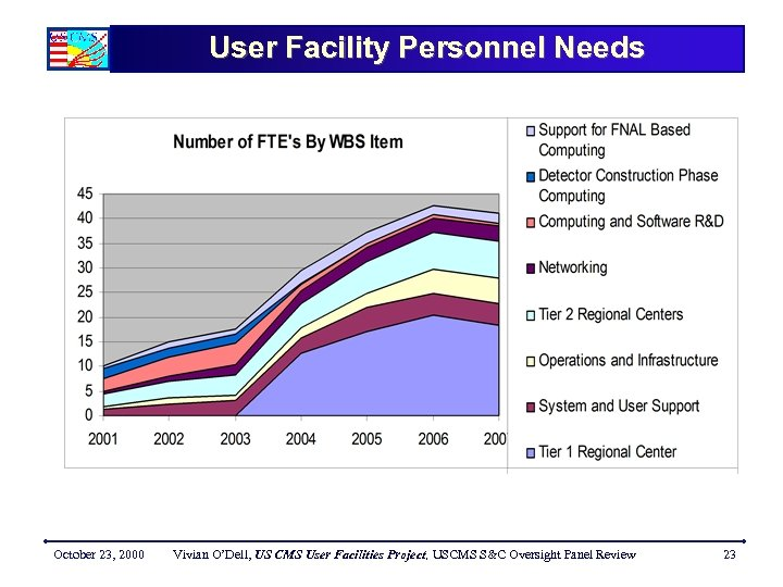 User Facility Personnel Needs October 23, 2000 Vivian O'Dell, US CMS User Facilities Project,