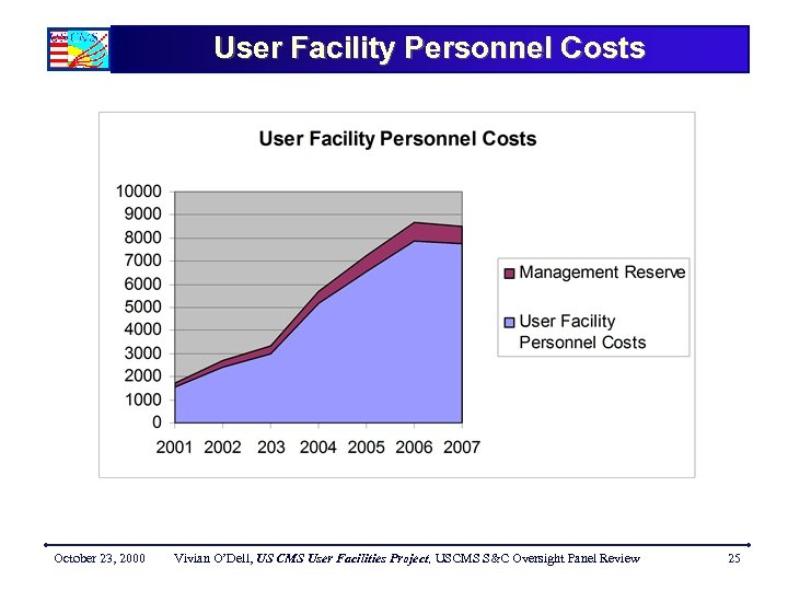User Facility Personnel Costs October 23, 2000 Vivian O'Dell, US CMS User Facilities Project,