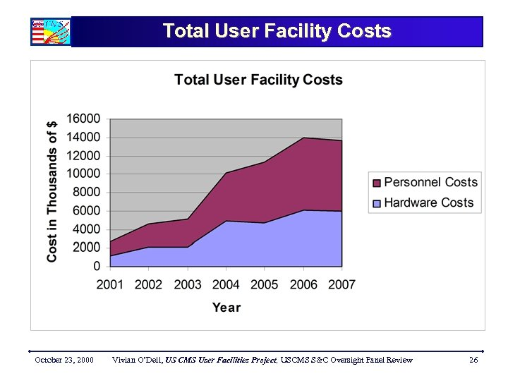 Total User Facility Costs October 23, 2000 Vivian O'Dell, US CMS User Facilities Project,