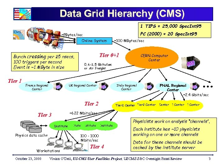 Data Grid Hierarchy (CMS) 1 TIPS = 25, 000 Spec. Int 95 PC (2000)
