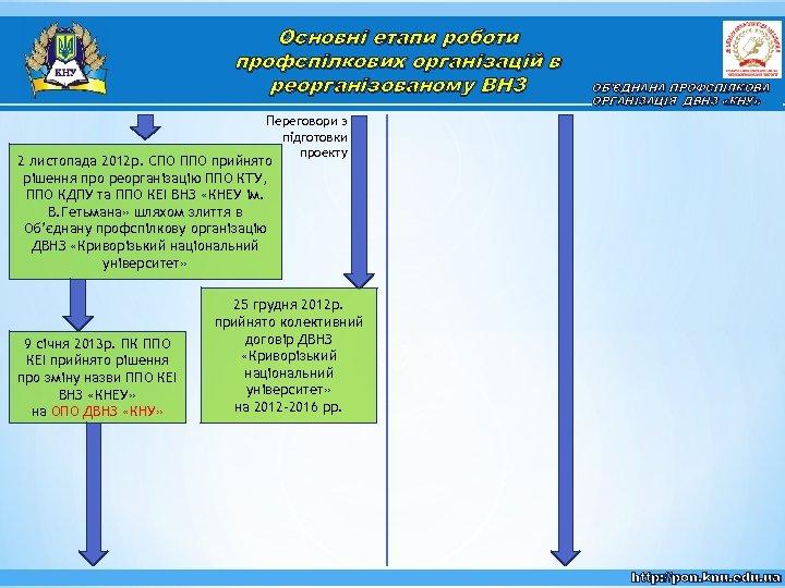 Основні етапи роботи профспілкових організацій в реорганізованому ВНЗ ОБ'ЄДНАНА ПРОФСПІЛКОВА ОРГАНІЗАЦІЯ ДВНЗ «КНУ» Переговори