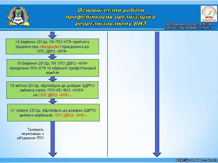 Основні етапи роботи профспілкових організацій в реорганізованому ВНЗ ОБ'ЄДНАНА ПРОФСПІЛКОВА ОРГАНІЗАЦІЯ ДВНЗ «КНУ» 18