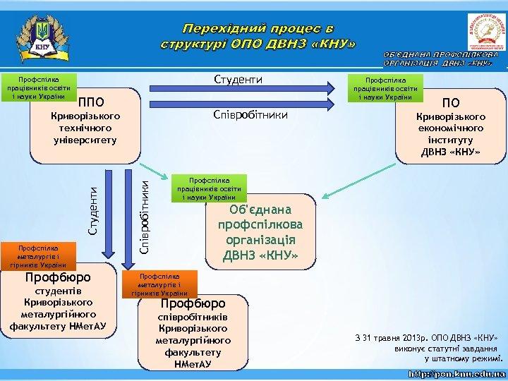 Перехідний процес в структурі ОПО ДВНЗ «КНУ» Профспілка працівників освіти і науки України Студенти