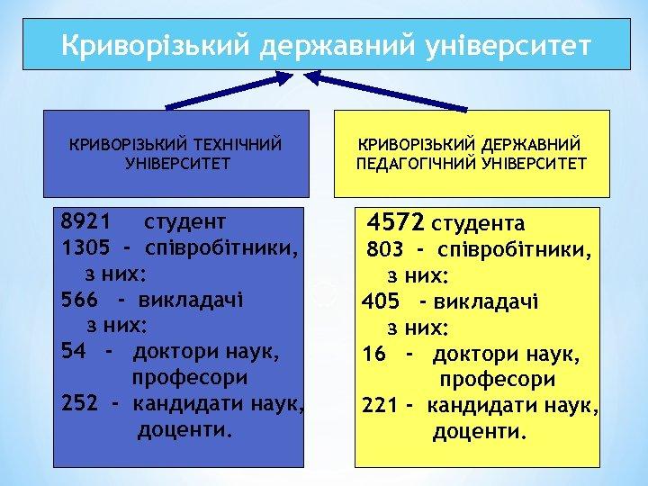 Криворізький державний університет КРИВОРІЗЬКИЙ ТЕХНІЧНИЙ УНІВЕРСИТЕТ 8921 студент 1305 - співробітники, з них: 566