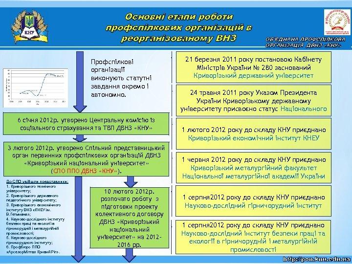 Основні етапи роботи профспілкових організацій в реорганізованому ВНЗ Профспілкові організації виконують статутні завдання окремо