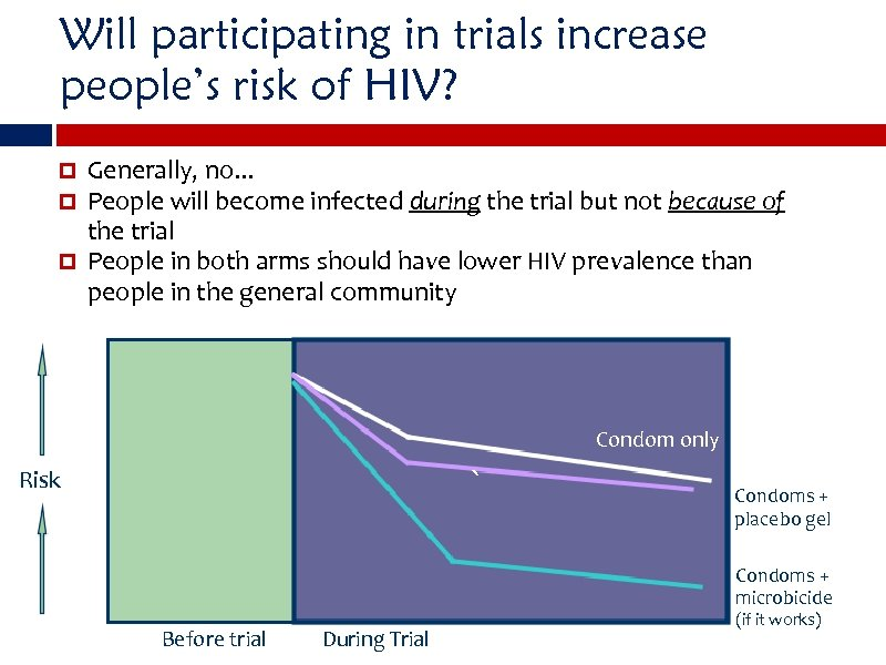 Will participating in trials increase people's risk of HIV? Generally, no. . . People