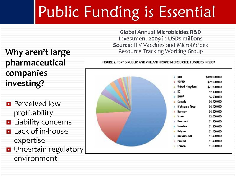 Public Funding is Essential Why aren't large pharmaceutical companies investing? Perceived low profitability Liability