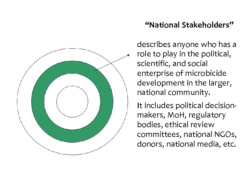 """National Stakeholders"" describes anyone who has a role to play in the political, scientific,"