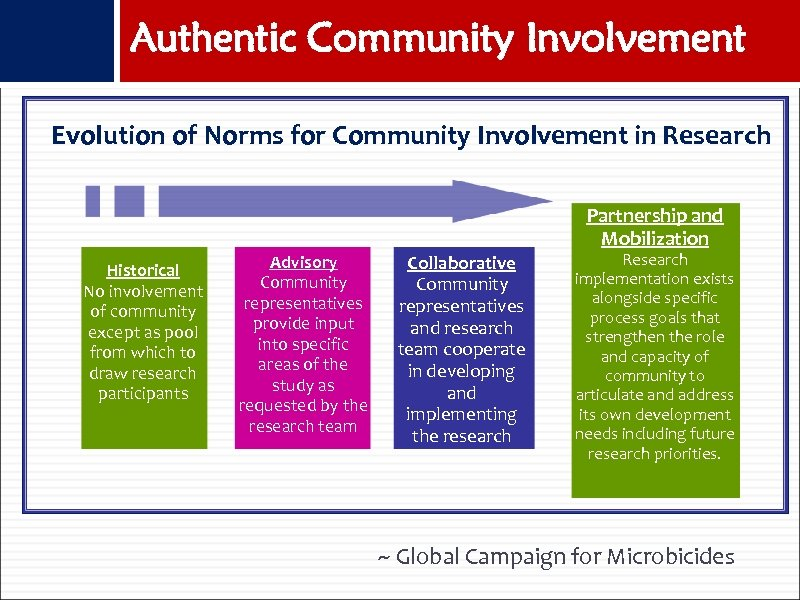 Authentic Community Involvement Evolution of Norms for Community Involvement in Research Partnership and Mobilization