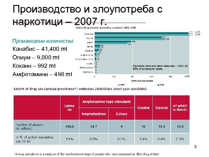 Производство и злоупотреба с наркотици – 2007 г. Произведени количества Канабис – 41, 400