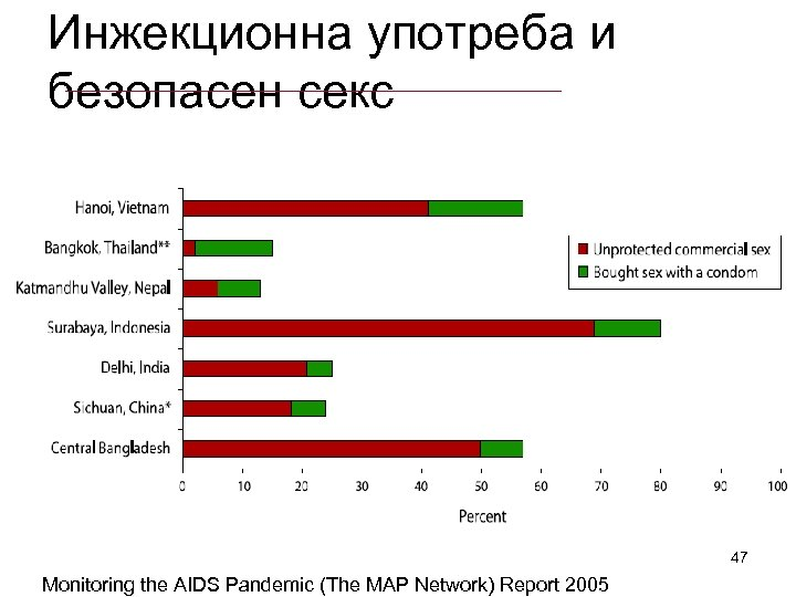 Инжекционна употреба и безопасен секс 47 Monitoring the AIDS Pandemic (The MAP Network) Report