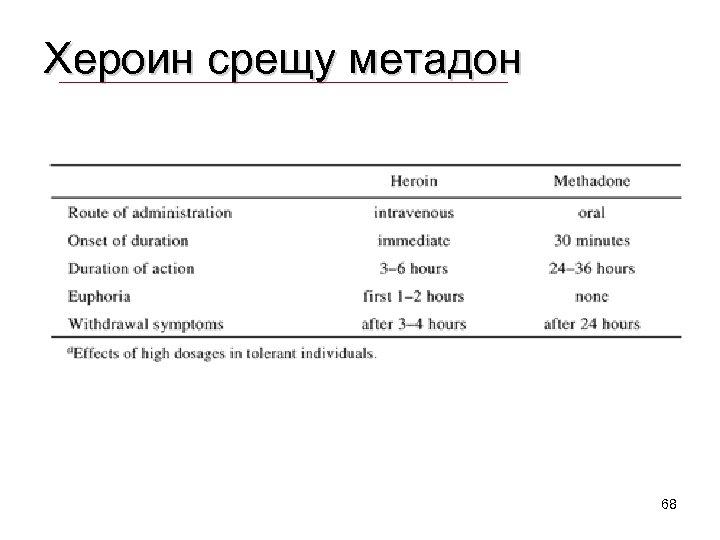 Хероин срещу метадон 68