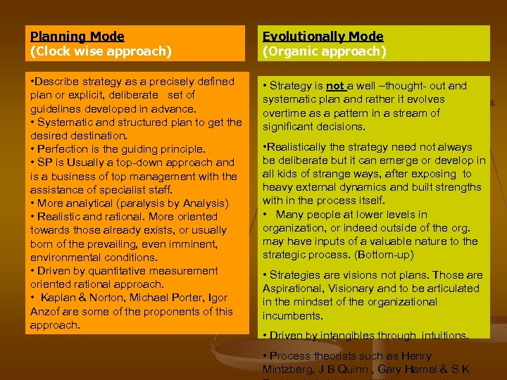 Planning Mode (Clock wise approach) Evolutionally Mode (Organic approach) • Describe strategy as a