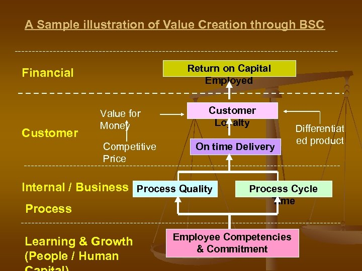 A Sample illustration of Value Creation through BSC Return on Capital Employed Financial Customer