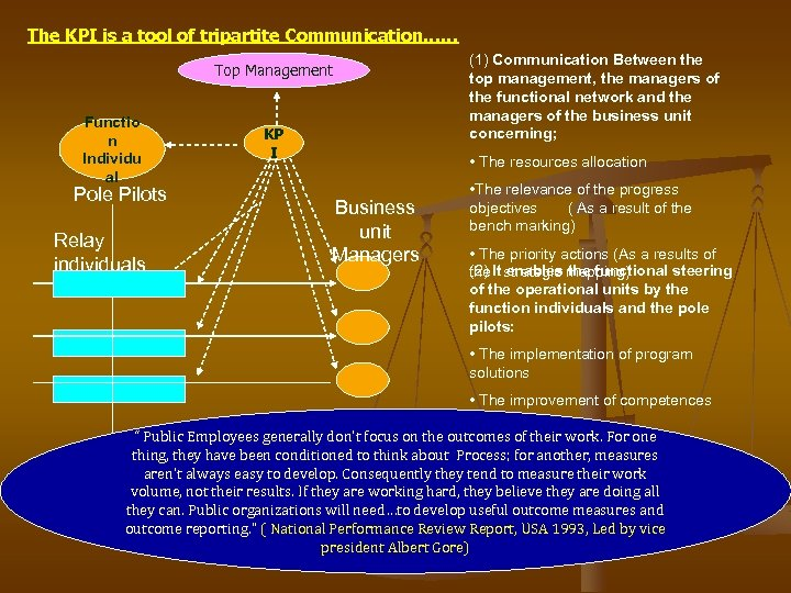 The KPI is a tool of tripartite Communication…… Top Management Functio n Individu al