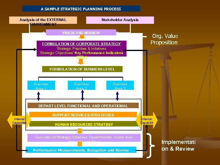 A SAMPLE STRATEGIC PLANNING PROCESS Analysis of the EXTERNAL ENVIRONMENT Stakeholder Analysis VISION AND
